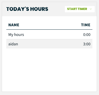 today's hours