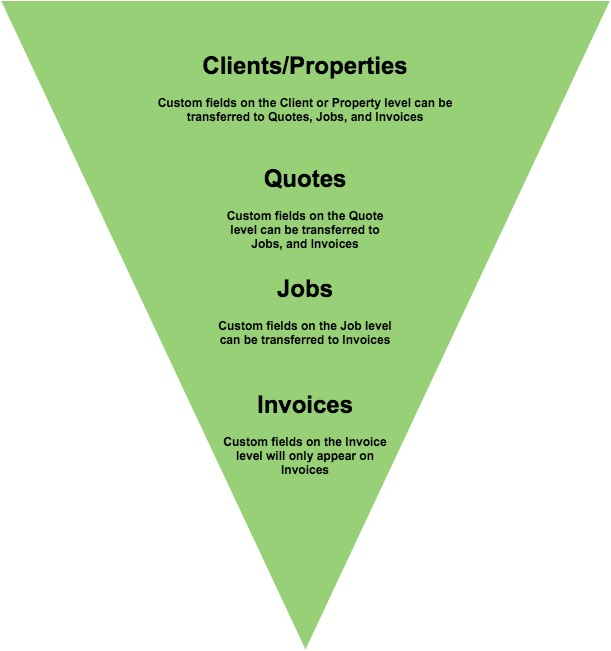 Client/Properties > Quotes > Jobs > Invoices