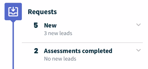 Requests section showing the numbers of new requests and requests with assessments completed